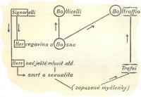 graf-procesu